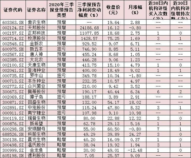 """农林牧渔行业三季报预喜率超七成  """"丰收年""""中掘金确定性机会"""