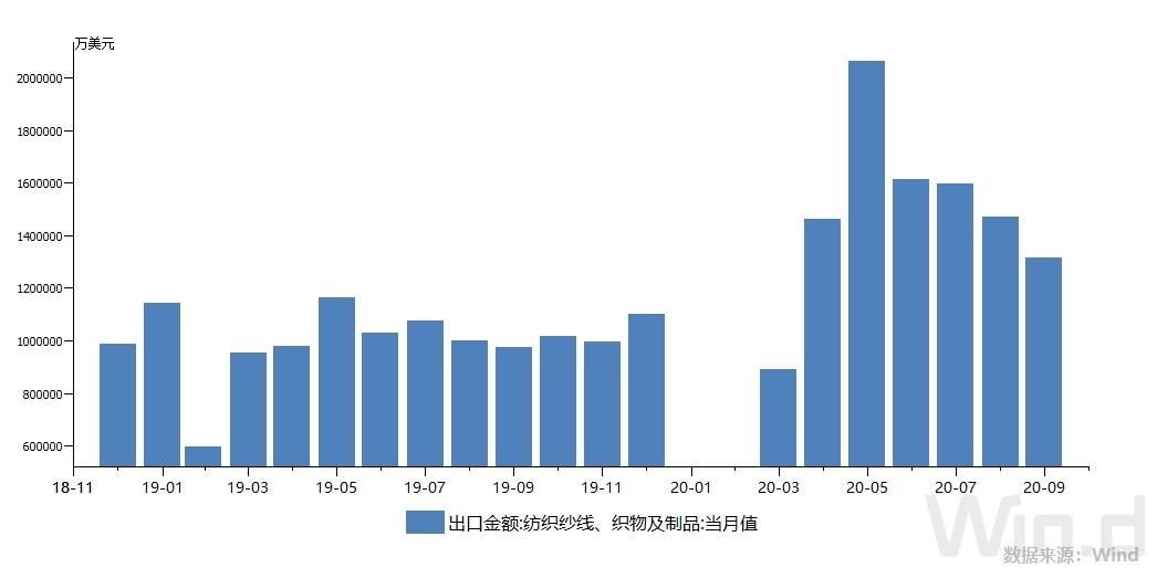 《【沐鳴電腦版登錄】印度家紡訂單急轉中國調查:有企業單月訂單猛增4~5倍 還有企業增配1.5倍打包工仍得再聘臨時工》