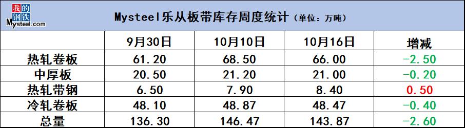 《【万和城平台代理奖金】数据看华南板带:库存小幅下降 下周市场或将震荡运行》