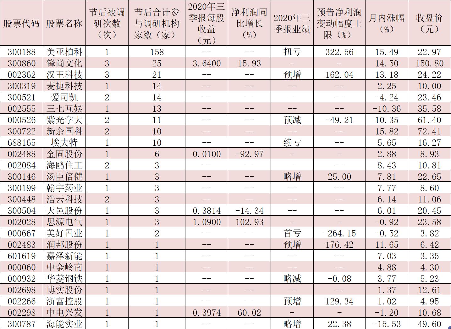 《【超越注册平台】节后机构密集调研25家公司 6只三季报预喜股引关注》