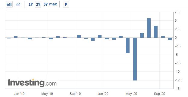 美国9月工业产出环比下滑,显示经济增长放缓压力