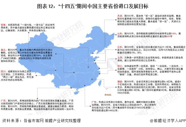 图表12:十四五期间中国主要省份港口发展目标