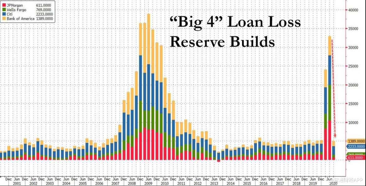银行存款激增而贷款持续下降 美国金融体系发生了什么?