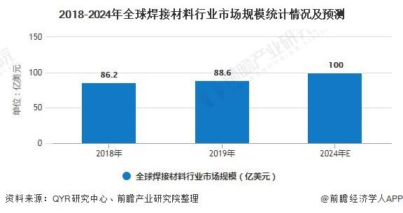 2018-2024年全球焊接材料行業市場規模統計情況及預測