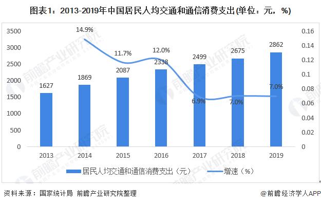 2020年中国自驾汽车租赁行业发展现状分析2019年市场规模达到695.9亿元
