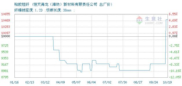《【万和城代理主管】10月19日恒天海龙粘胶短纤报价动态》