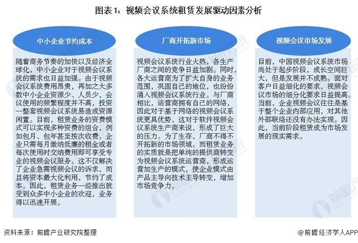 2020年视频会议系统租赁市场现状分析;租赁市场有很大的发展潜力