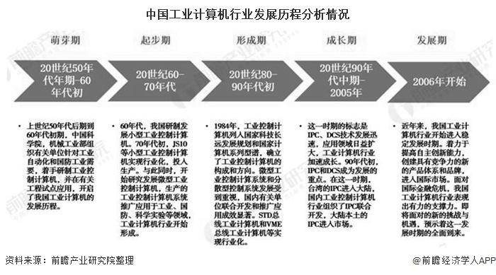 中国工业计算机行业发展历程分析情况