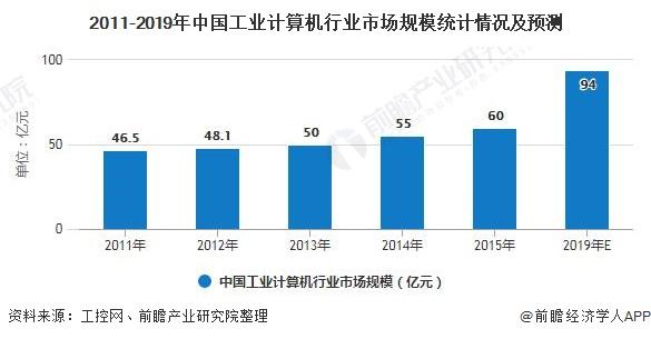 2011-2019年中国工业计算机行业市场规模统计情况及预测