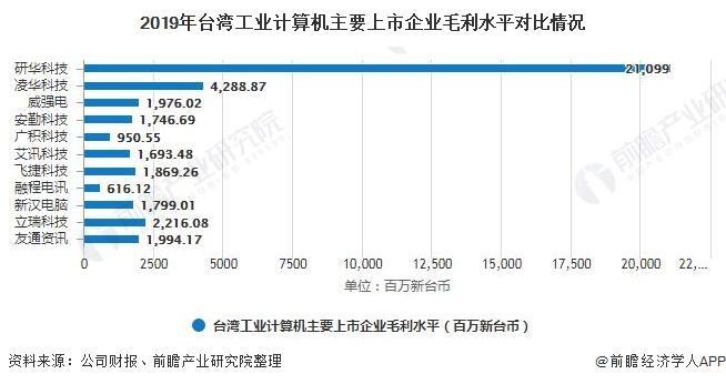 2019年台湾工业计算机主要上市企业毛利水平对比情况