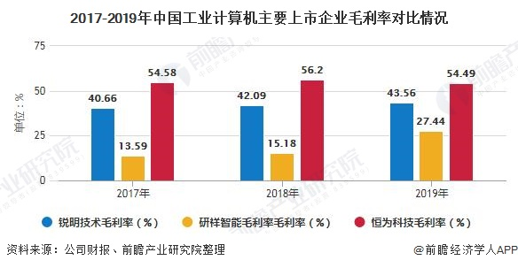 2017-2019年中国工业计算机主要上市企业毛利率对比情况