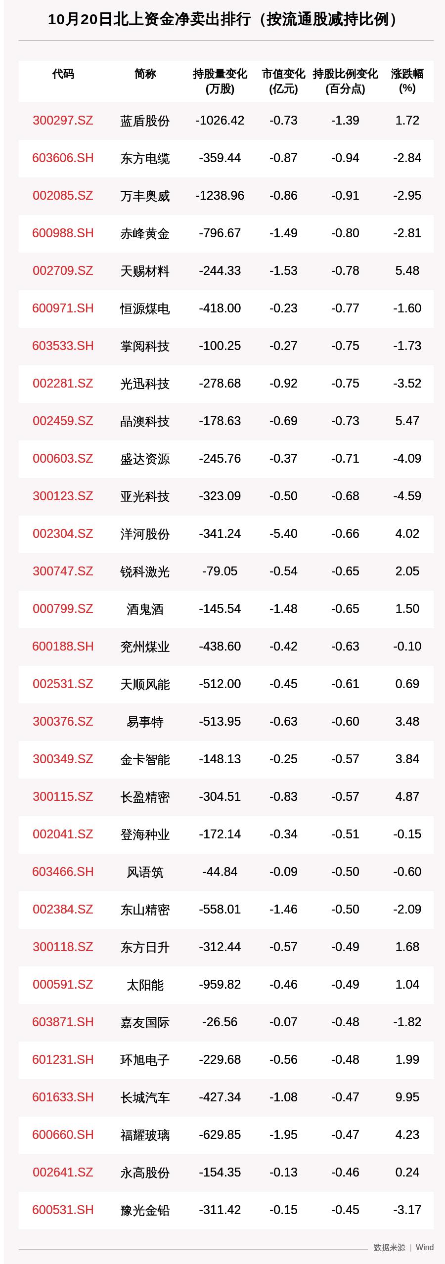 《【超越注册平台】北向资金动向曝光:10月20日这30只个股遭大甩卖(附名单)》