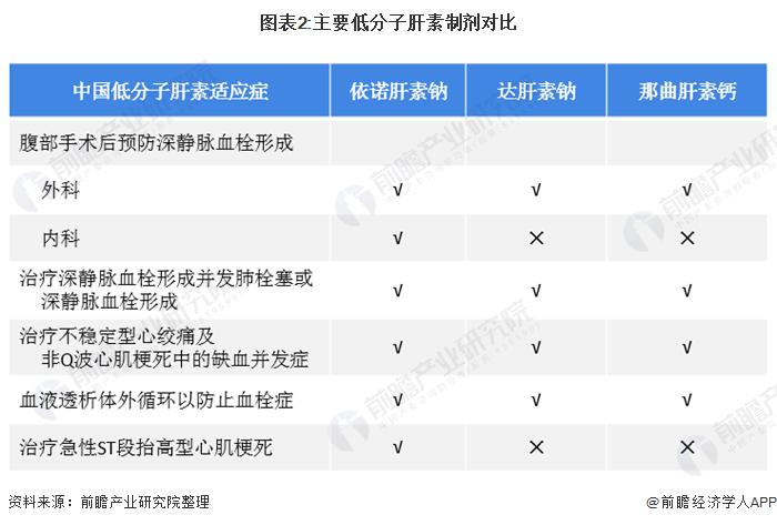 图表2:主要低分子肝素制剂对比
