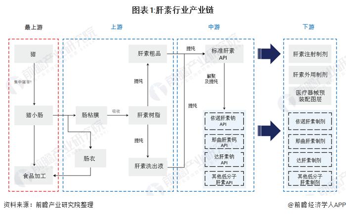 图表1:肝素行业产业链