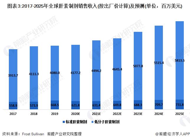 图表3:2017-2025年全球肝素制剂销售收入(按出厂价计算)及预测(单位:百万美元)