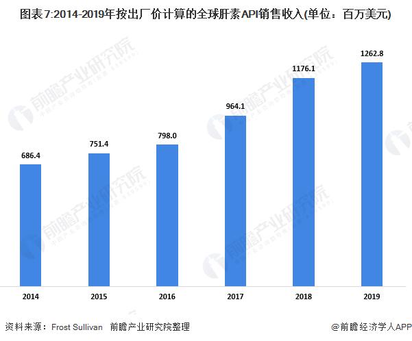图表7:2014-2019年按出厂价计算的全球肝素API销售收入(单位:百万美元)