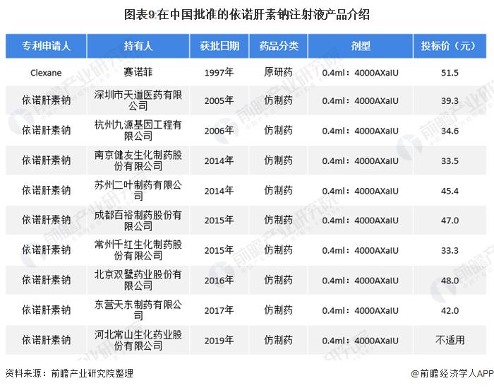 图表9:在中国批准的依诺肝素钠注射液产品介绍