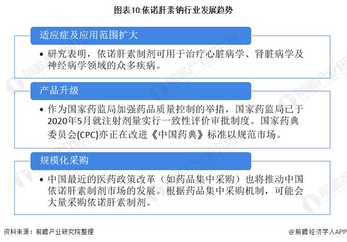 图表10:依诺肝素钠行业发展趋势