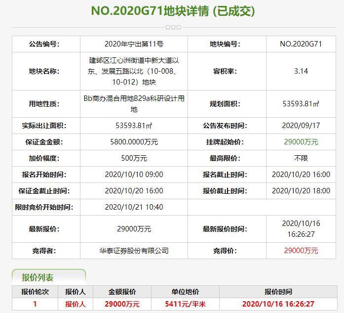 华泰证券2.9亿元竞得南京1宗商办用地-中国网地产