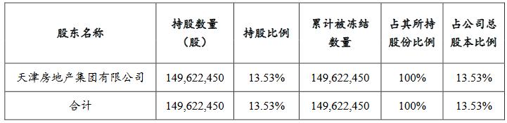 天房发展:天房集团1.496亿股股份被轮候冻结