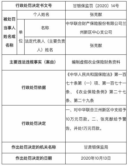 《【杏耀平台代理注册】编制虚假农业保险财务资料 中华联合财险被罚10万元》