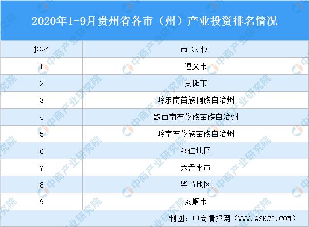 2020年1-9月贵州省各市(州)产业投资排名(产业篇)