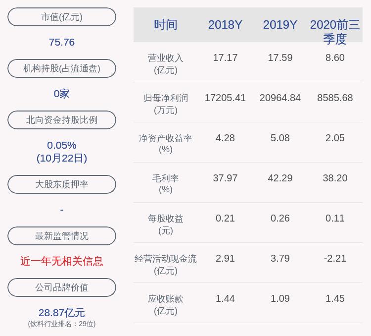 古越龙山:前三季度净利润约8586万元 同比下降28.49%