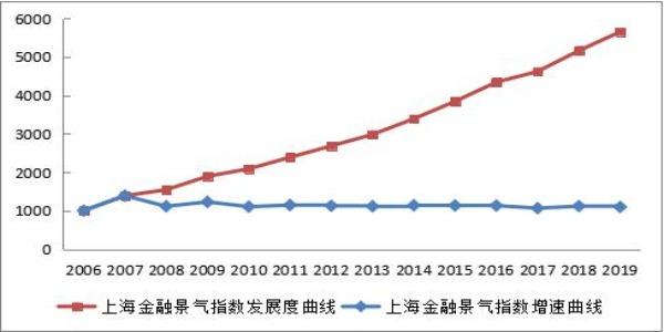上海金融景气指数延续增长态势 上海国际金融中心建设蹄疾步稳