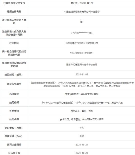 建设银行枣庄分行违法遭罚 未按规定统计申报国际收支