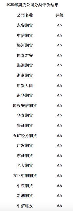 《【万和城娱乐代理奖金】14家期货公司蝉联AA级 有望获许设非标资管产品》