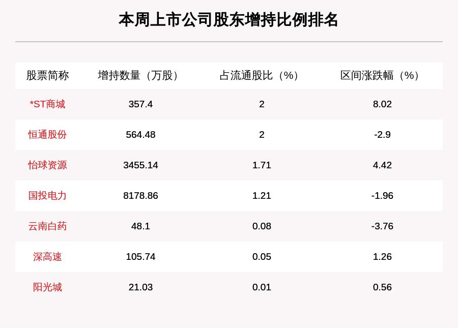 《【无极2娱乐平台怎么注册】本周87家公司遭股东减持 这5家公司被减持最多(附表格)》