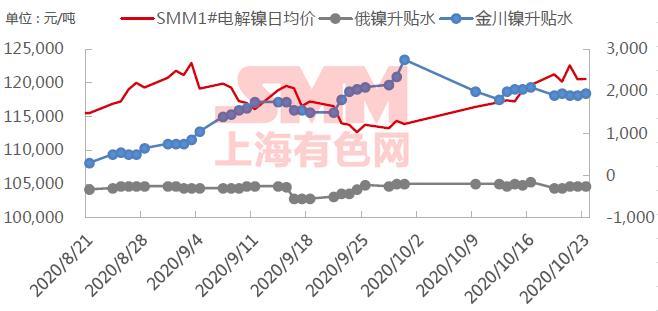 《【万和城平台佣金】【SMM周报精选】镍市短线或将回调整理 但之后仍有望继续返升》