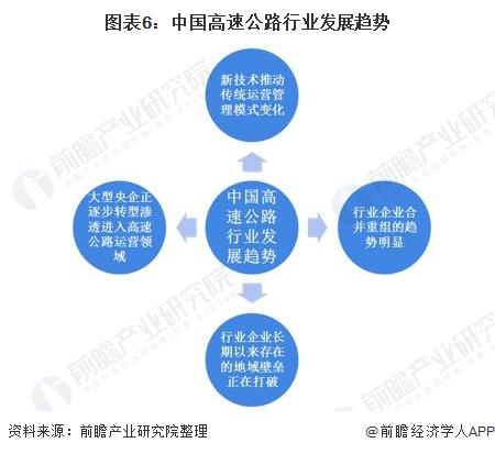 图表6:中国高速公路行业发展趋势