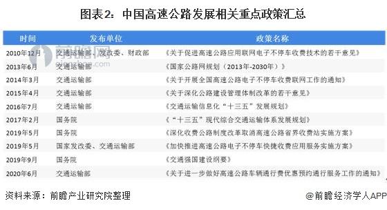 图表2:中国高速公路发展相关重点政策汇总
