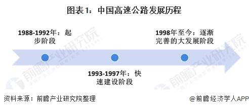 图表1:中国高速公路发展历程