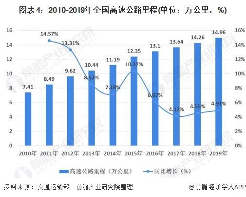 图表4:2010-2019年全国高速公路里程(单位:万公里,%)