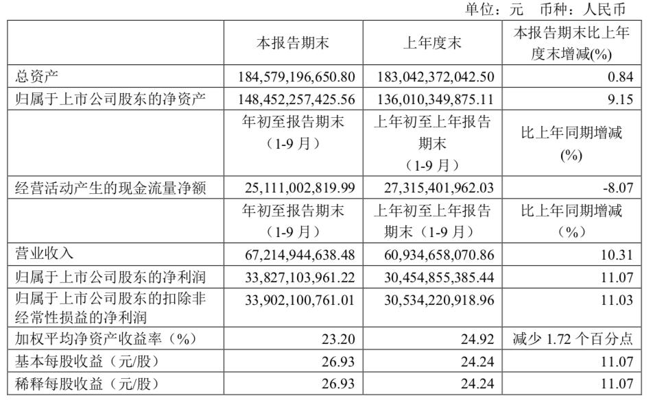 贵州茅台前三季度营收净利双增长,扶植成员单位发放贷款同比暴涨5920%