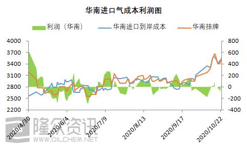 《【万和城娱乐待遇】银十上涨 丙烷市场后市能否赶超往年?》