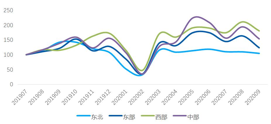 """""""金九""""在白城楼市的表现没有达到预期。长沙新房供销比创近一年新高"""