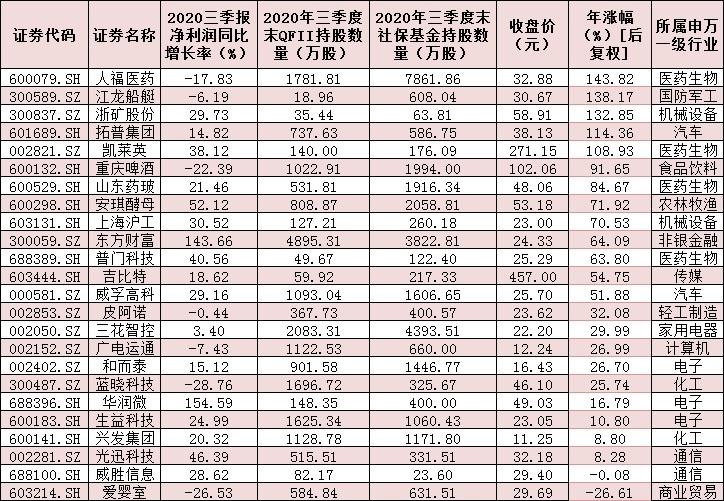 第三季度,社保基金和QFII共持有24只具有三大特征的股票,以勾勒出机构投资者的偏好