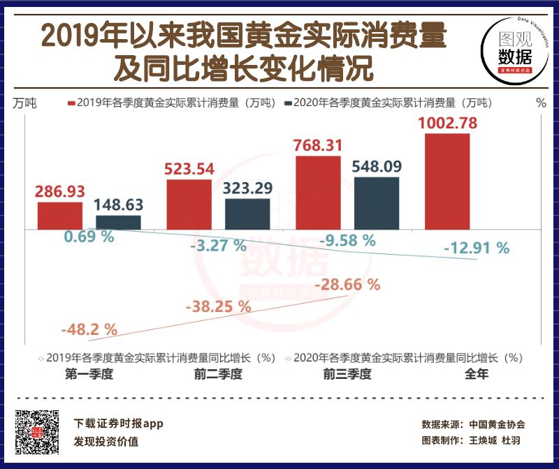 【地图数据】前三季度黄金消费量同比下降28.66%