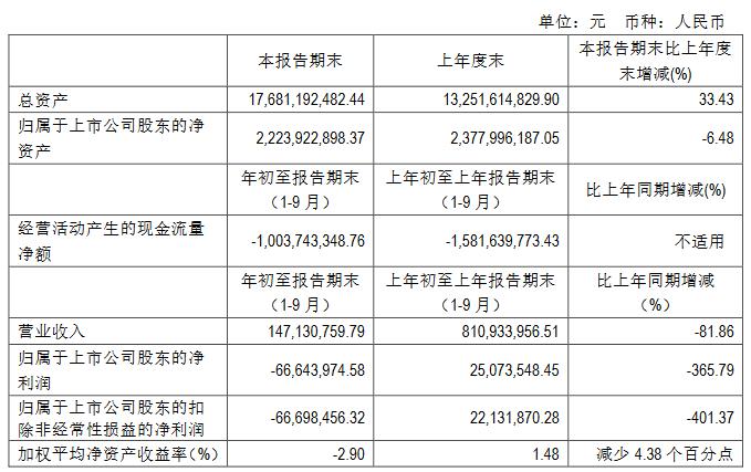 京能置业:前三季度归属股东净亏损6664.39万元-中国网地产