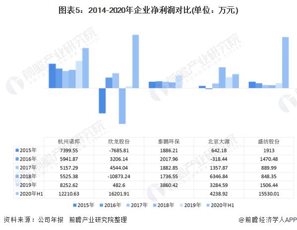 2020年中国无纺布行业企业竞争格局 5大企业全面对比 第5张