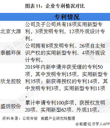 2020年中国无纺布行业企业竞争格局 5大企业全面对比 第11张