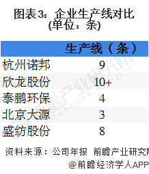 2020年中国无纺布行业企业竞争格局 5大企业全面对比 第3张