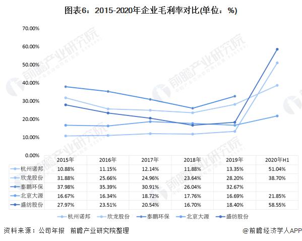 2020年中国无纺布行业企业竞争格局 5大企业全面对比 第6张