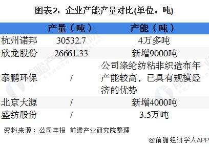 2020年中国无纺布行业企业竞争格局 5大企业全面对比 第2张