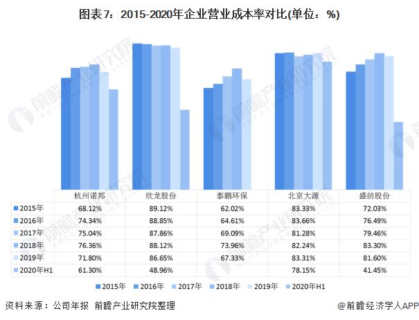 2020年中国无纺布行业企业竞争格局 5大企业全面对比 第7张