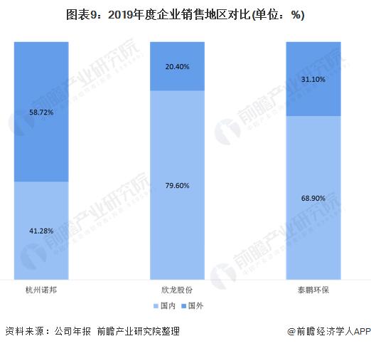 2020年中国无纺布行业企业竞争格局 5大企业全面对比 第9张