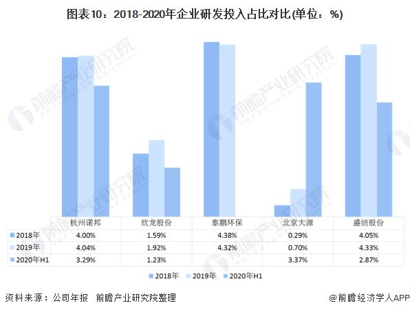 2020年中国无纺布行业企业竞争格局 5大企业全面对比 第10张